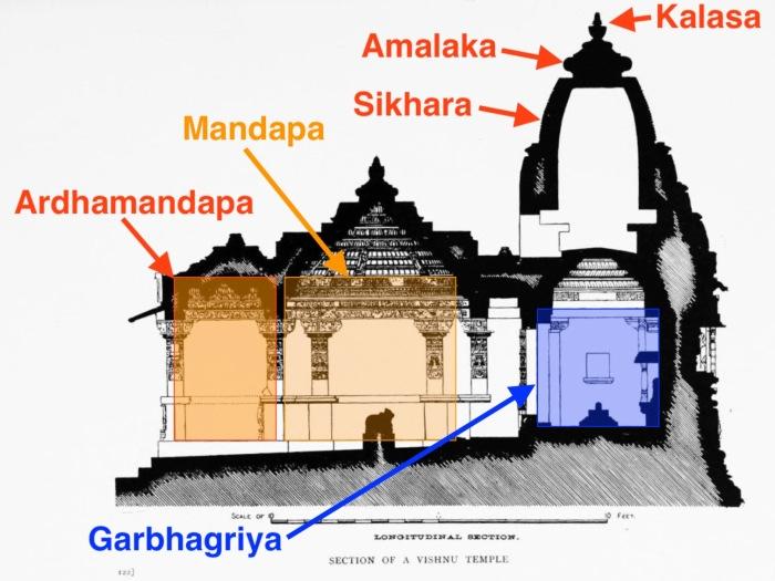 struttura-del-tempio-indu