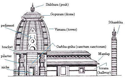 struttura-tempio indu
